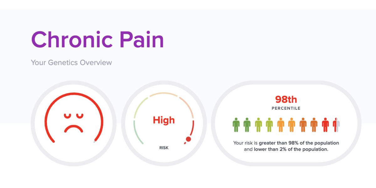 Chronic pain wellness report